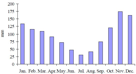 Average quantity of the monthly falls in the main cities of Albania during period of 1961 – 2000