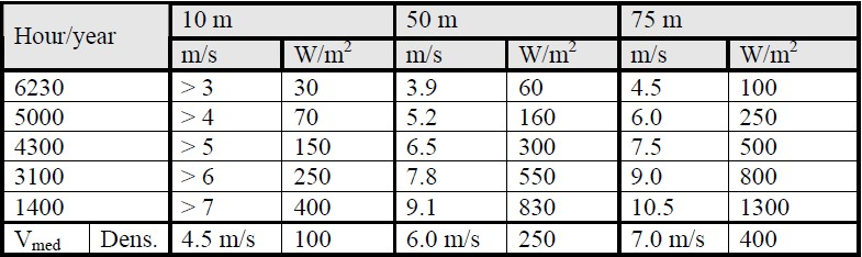 Table 6 The windy hours, average speed and the energy density for the costal area, based on the land measurements