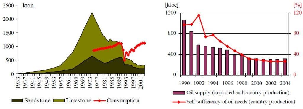 Figure 19 The production, consume & self sufficiency of oil supply