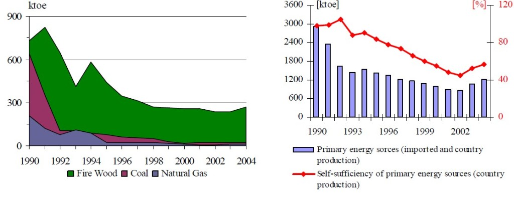 Figure 20 The production and self sufficiency of primary energy sources for the period 1990 - 2004