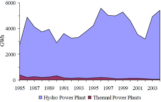 Figure 21 The production of electricity from TPP and HPP for the period 1985 – 2004