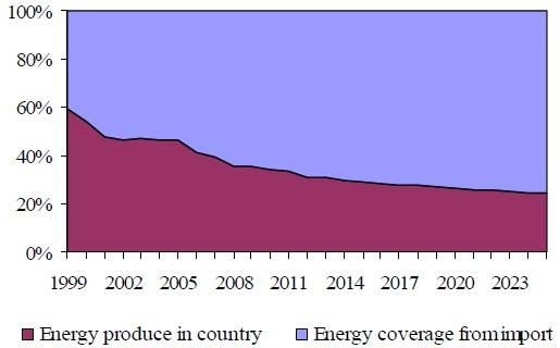 Figure 23 The supply of primary energy sources made-in country and imported