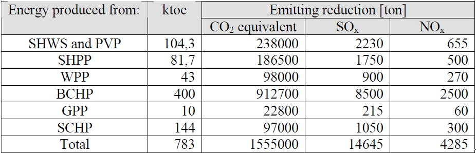 Table 9 Emission reduction from the use of RES