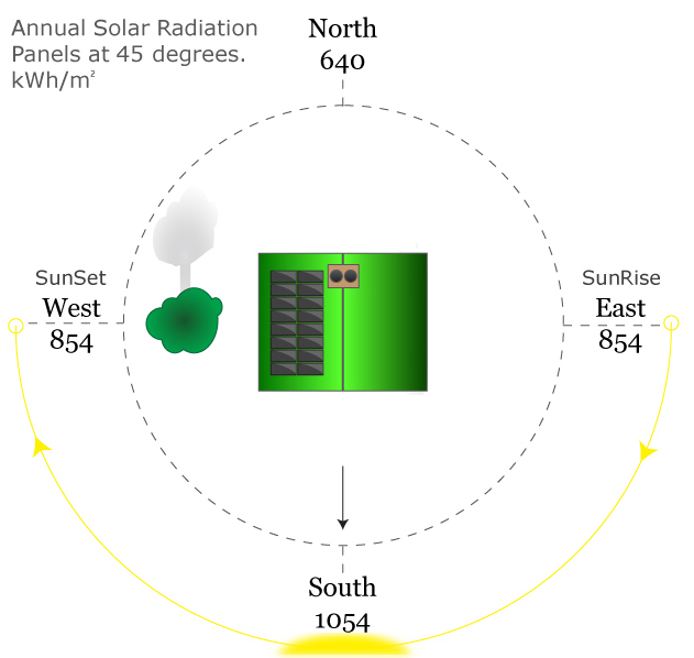 Solar Panel Orientation East/West