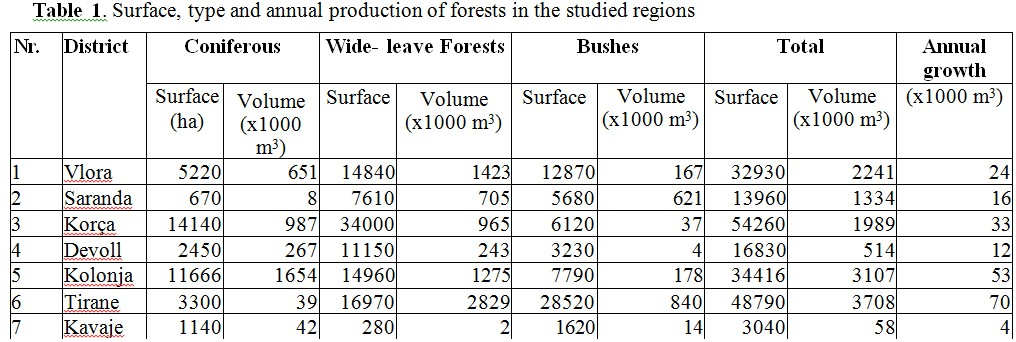 THE POTENTIAL FOR BIOMASS ENERGY IN THREE ALBANIAN REGIONS