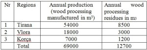 Table 2. Annual wood processing manufactured and their residues