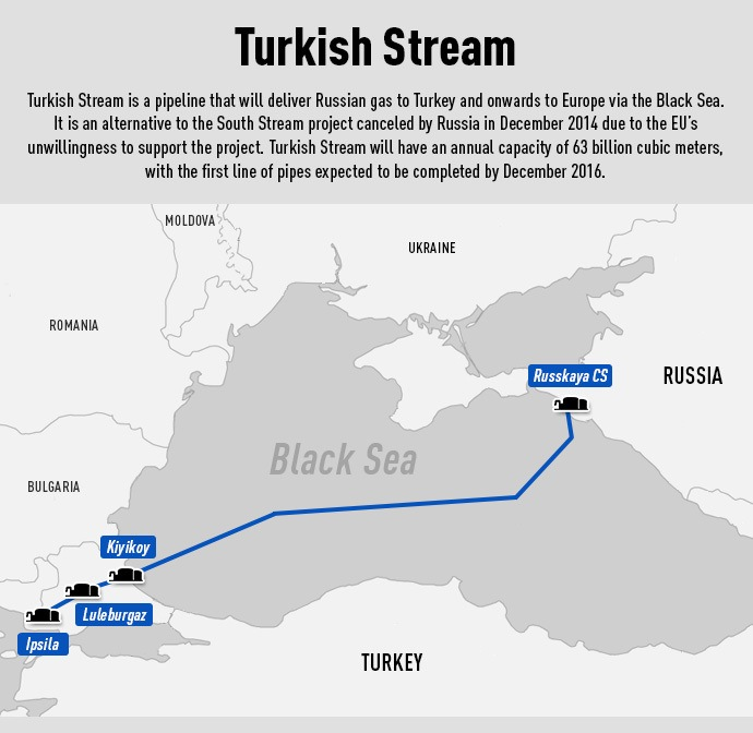 Russia, Greece sign deal on Turkish Stream gas pipeline