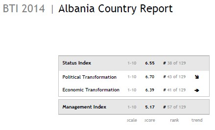 Albania Country Report - BTI 2014