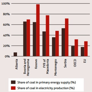 Coal's share of energy and electricity production in the Western Balkans, EU and OECD (Source: IEA)