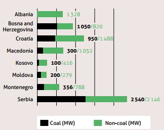Share of coal in planned electricity generation capacity (Source: Energy Community, CEE Bankwatch)