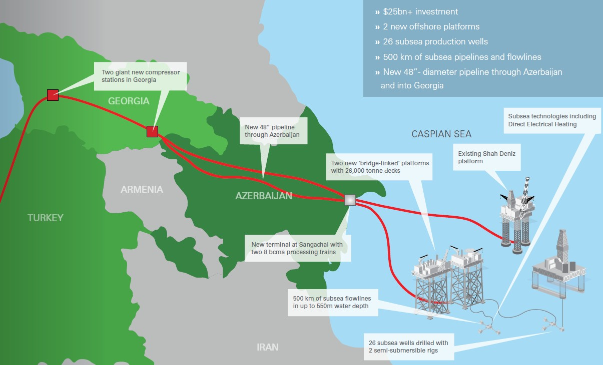 "Natural gas from ""Shah Deniz 2"" has already been distributed among 8 countries"
