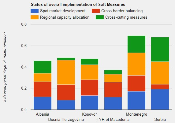 Overall Implementation of Soft Measures (status 07/2017)