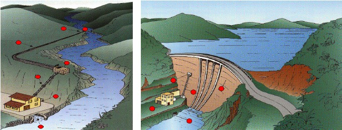 Figure 7 Run-off river and pumped storage hydropower