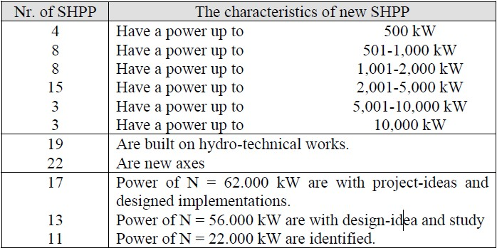 Table 2 The characteristic of new SHPP