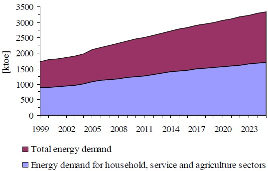 Figure 24 Energy demand for household, service and agricultural sector in the total energy demand foreseen