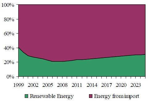 Figure 26 The coverage of the imported energy demand through the renewable energy