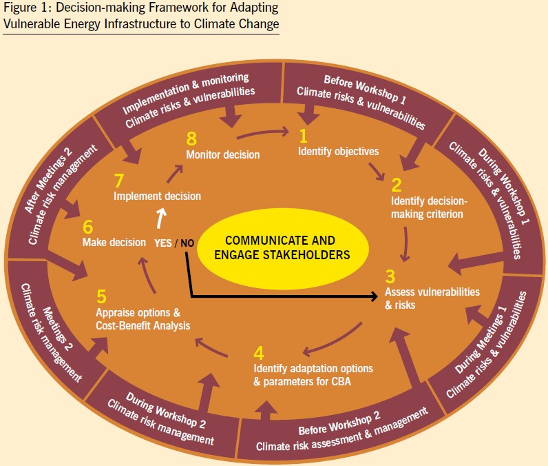 Decision-making Framework for Adapting Vulnerable Energy Infrastructure to Climate Change
