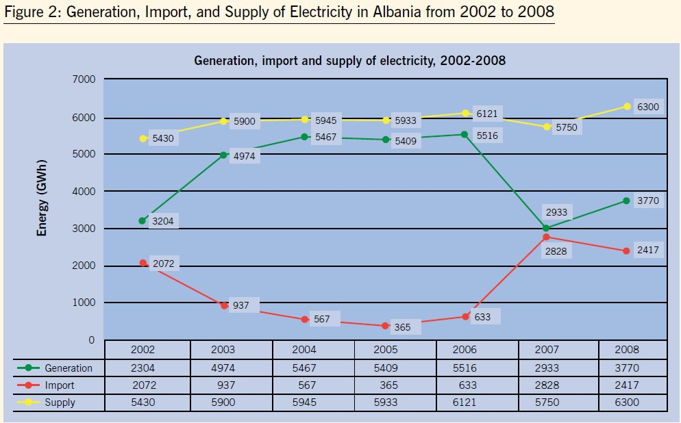 Generation, import and supply of electricity, 2002-2008