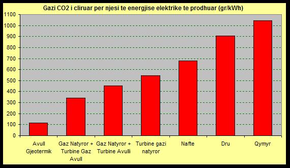 Figure 9: CO2 emissions per unit of electricity generation (g/kWh) (for steam geothermal, combine cycle (natural gas-gas&steam turbine); natural gas-steam turbine; natural gas-gas turbine; oil steam turbine; wood-steam turbine; coal-steam turbine)